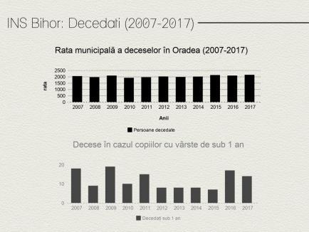 Cum arată populația orașului Oradea în cifre (FOTO)