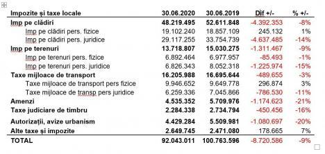 Imaginea corona-crizei. Încasările municipalității au scăzut cu 8,7 milioane lei față de aceeași perioadă a anului trecut