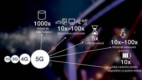 5G - drumul către Societatea Interconectată