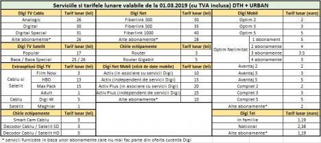 Efectele Ordonanţei lui Teodorovici: RCS&RDS anunţă că majorează tarifele. Vezi noile preţuri!