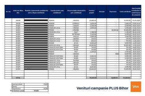 Final cu scandal: Şeful USR Bihor, Silviu Dehelean, înregistrat de colegi cerând contribuţii băneşti pentru campanie nu doar candidaţilor, ci şi delegaţilor din secţiile de votare (AUDIO)