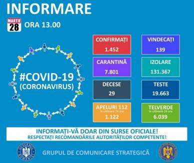 Statistici noi privind îmbolnăvirile cu Covid-19, în România: Numărul deceselor a ajuns la 29, cel al diagnosticaților a crescut cu 160!