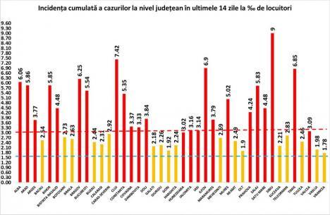 Peste 8.000 de noi îmbolnăviri cu virusul Covid-19 şi 186 de decese în România. Ce incidenţă a cazurilor se înregistrează în Bihor