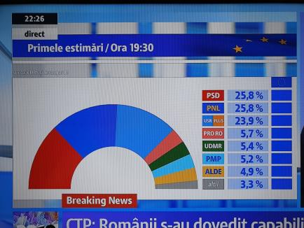 Umăr la umăr, la exit-poll: PSD are 25,7%, la egalitate cu PNL. USR-PLUS are 23,9%