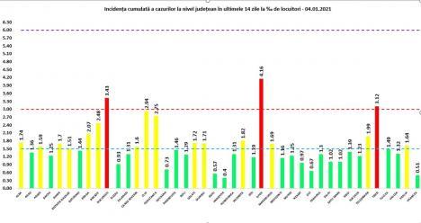 Covid la nivel naţional: Unul din 3 români testaţi a fost găsit pozitiv