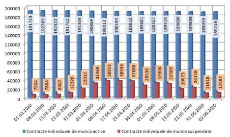 Raport ITM Bihor, în vremea pandemiei: Numărul contractelor de muncă suspendate a scăzut considerabil