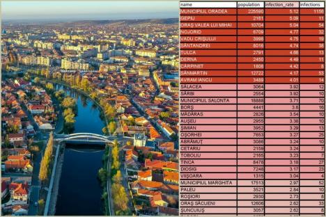Oradea are cea mai mare incidenţă Covid-19 din judeţ. Numărul persoanelor imunizate din Bihor a depăşit 40.000