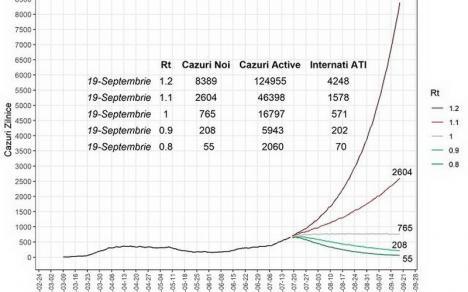 Cum s-ar putea răspândi coronavirusul în România în următoarele luni:În septembrie numărul cazurilor zilnice ar putea fi de peste 2.600