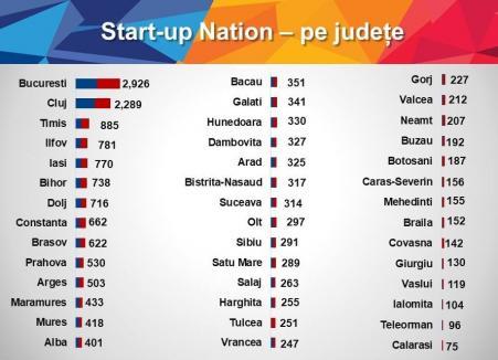 Judeţul Bihor, fruntaş la numărul de proiecte depuse în programul Start-up Nation