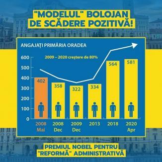 Ioan Mang îl acuză pe Ilie Bolojan că face reduceri la CJ Bihor, dar a sporit personalul Primăriei Oradea cu 80%. Cum răspunde preşedintele CJ şi care sunt cifrele reale