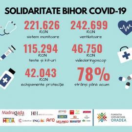 Fundația Comunitară Oradea: peste 500.000 de lei s-au strâns în lupta împotriva coronavirusului. Mai e nevoie de donații