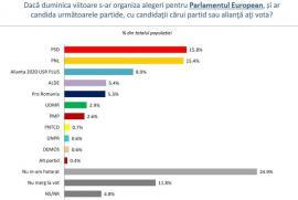 Cu cine ați vota dacă duminică ar fi alegeri parlamentare? PSD și PNL, foarte aproape în sondaje
